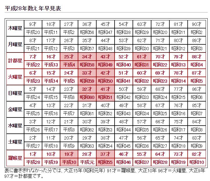 平成28年(2016)【丙申】(ひのえさる)の星供・九曜星早見表