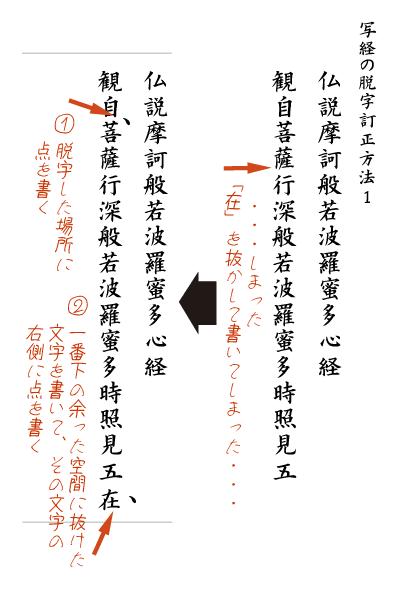 写経の脱字の訂正方法解説図