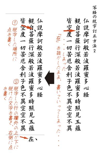 1、抜けた文字の前後の文字間の右側に点を書きます。